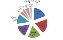 62 حالة انتهاك طالت حرية الصحافة في اليمن خلال النصف الأول من العام الحالي