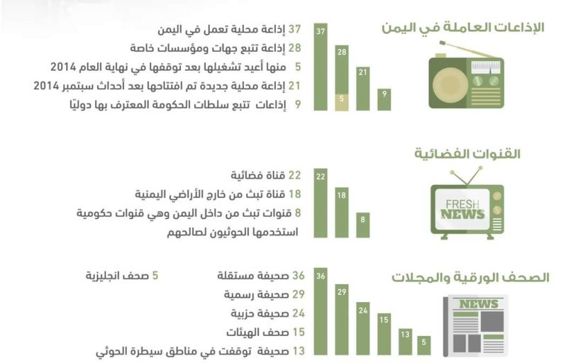 انفوجرافيك وسائل الإعلام في اليمن