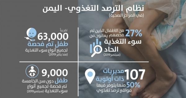 الصحة العالمية تعلن عن نظام الترصد التغذوي لرصد سوء تغذية أطفال اليمن