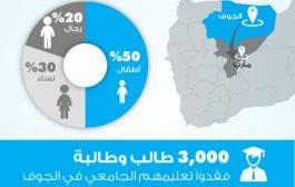 الصحافة الإنسانية: نحو 150 الف نازح من الجوف بحاجة ماسة إلى إغاثة وايواء عاجل