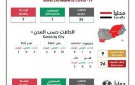 آخر إحصائيات فيروس كورونا في اليمن